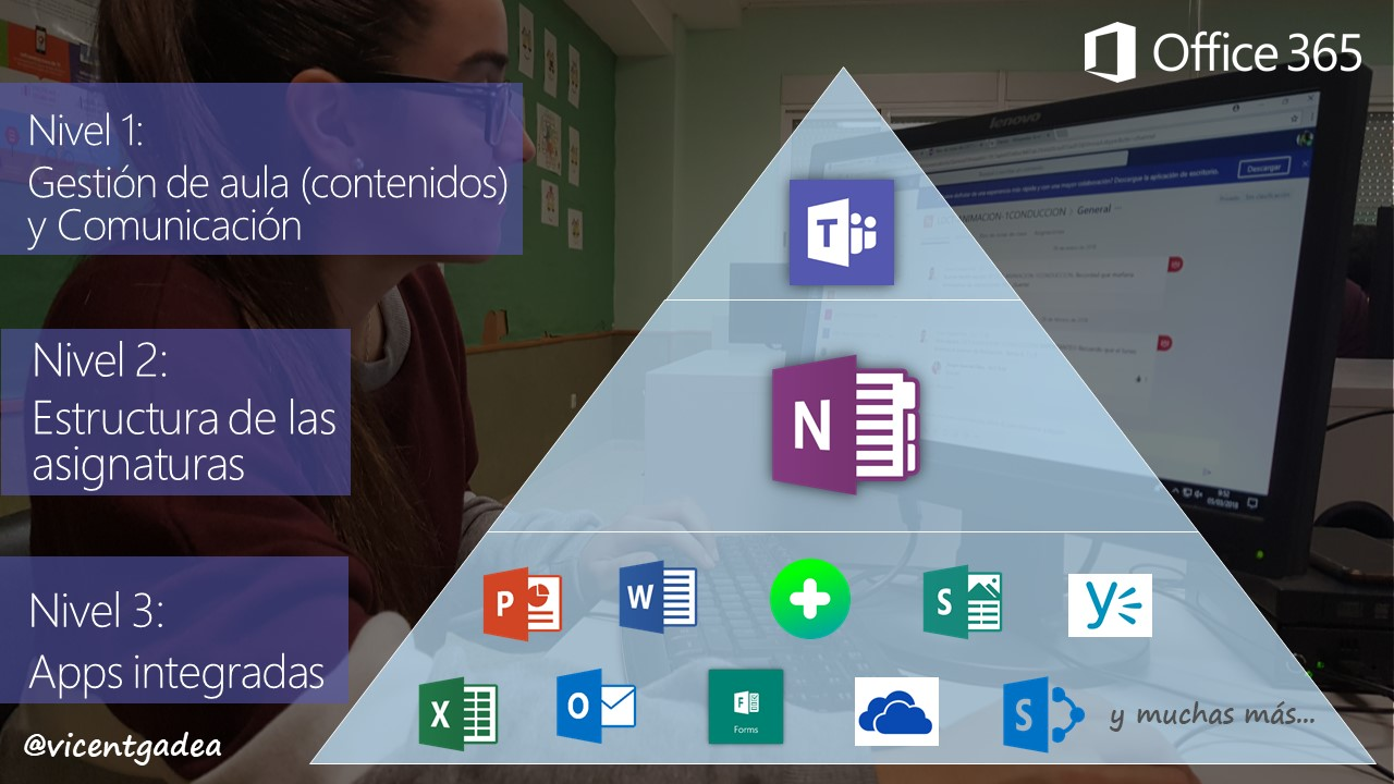 Pirámide de apps Office por importancia